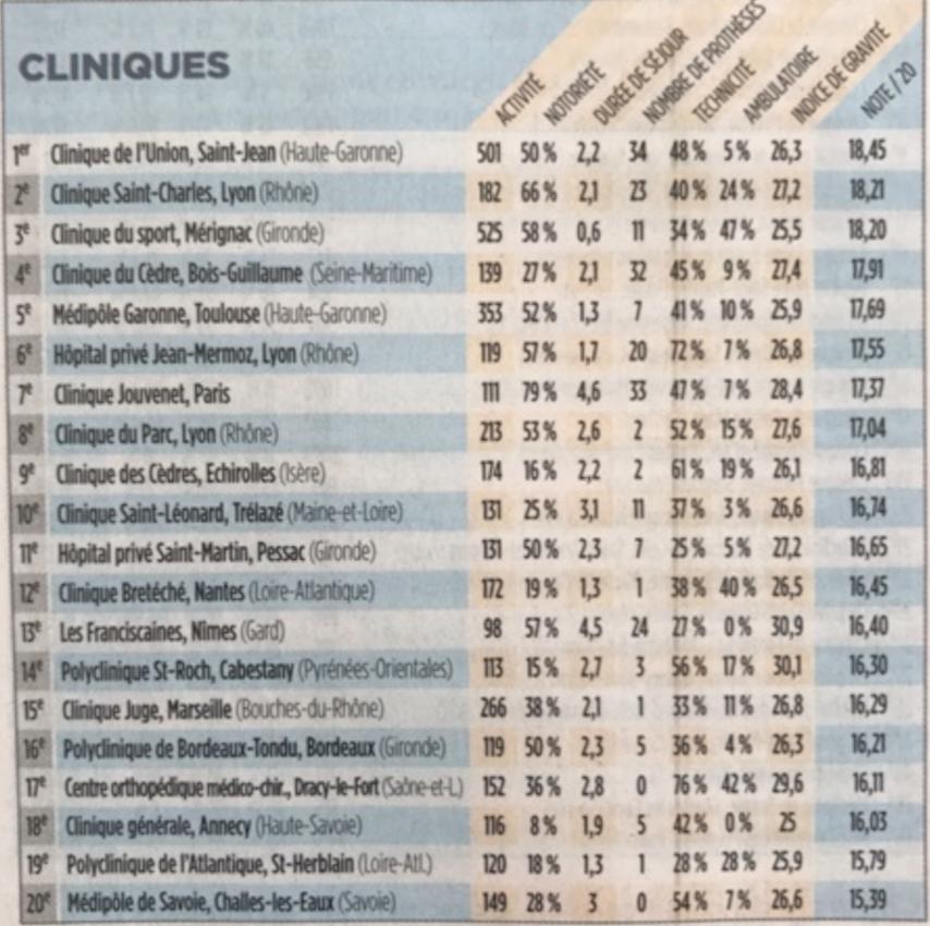 PCNA parmi les 20 meilleurs centre français de chirurgie de la cheville