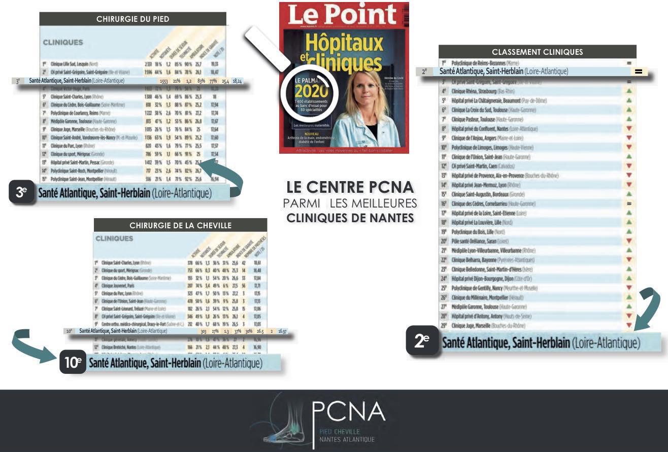 Le centre PCNA Pied Cheville Nantes Atlantique est le troisième meilleur centre privé de chirurgie du pied  Dr PERRIER Cyril Dr PADIOLLEAU Giovany Dr LOPES Ronny Nantes Saint Herblain
